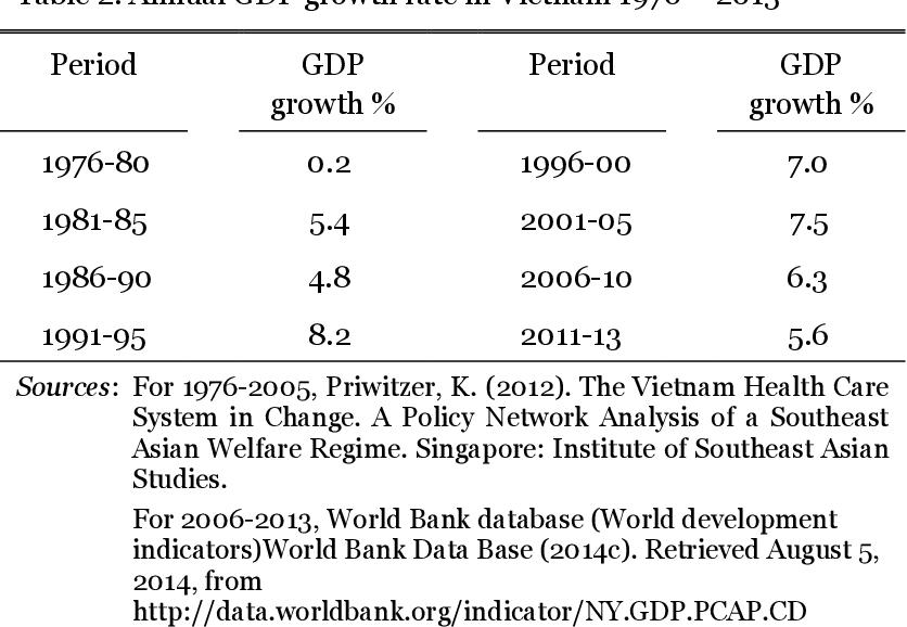 PDF] Catastrophic Health Expenditure in Vietnam Studies of