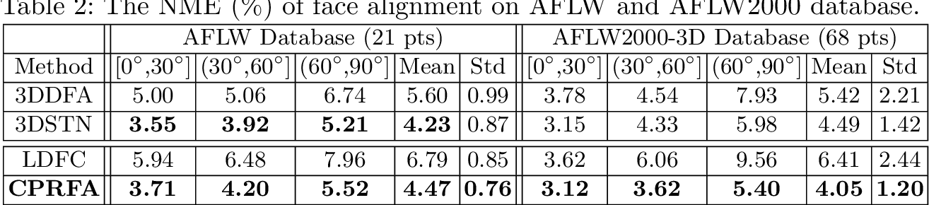Figure 4 for Convolutional Point-set Representation: A Convolutional Bridge Between a Densely Annotated Image and 3D Face Alignment