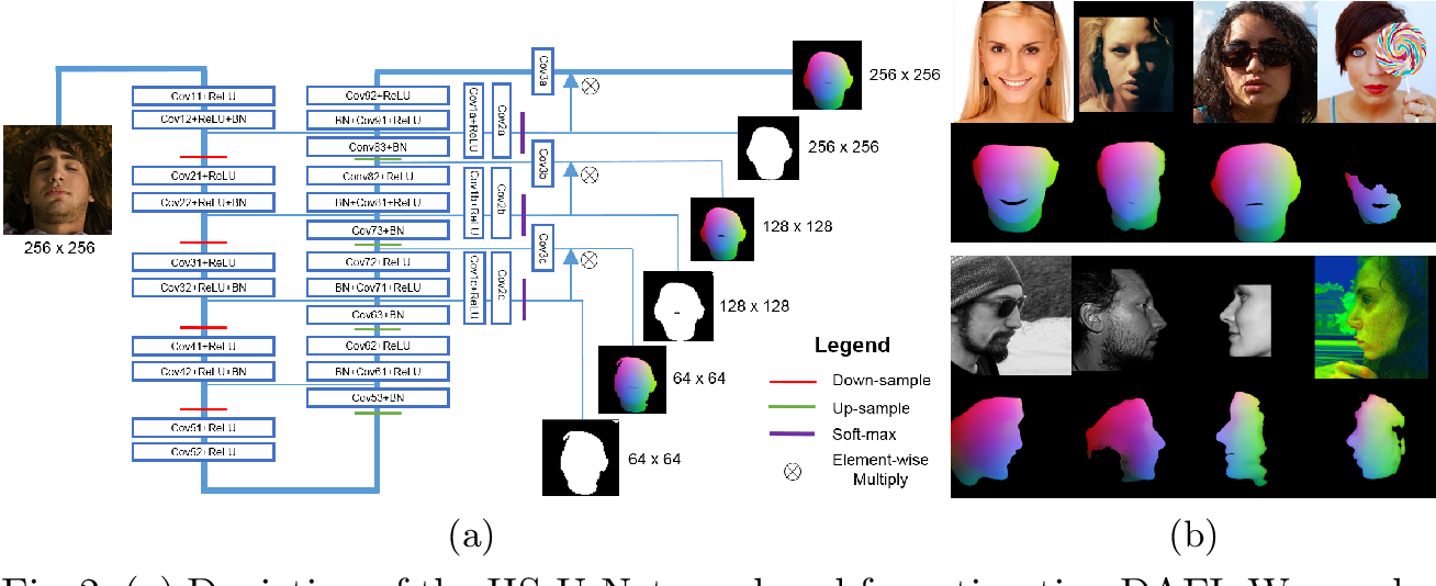 Figure 3 for Convolutional Point-set Representation: A Convolutional Bridge Between a Densely Annotated Image and 3D Face Alignment