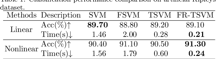 Figure 2 for A Fast and Robust TSVM for Pattern Classification