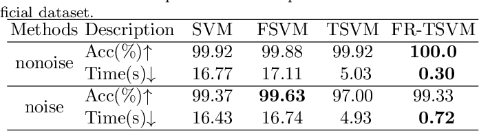 Figure 4 for A Fast and Robust TSVM for Pattern Classification