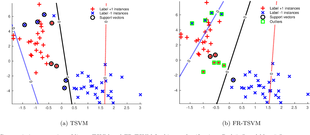 Figure 1 for A Fast and Robust TSVM for Pattern Classification