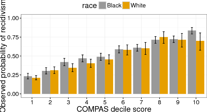 Figure 1 for Fair prediction with disparate impact: A study of bias in recidivism prediction instruments