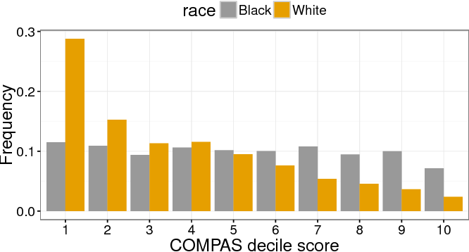 Figure 3 for Fair prediction with disparate impact: A study of bias in recidivism prediction instruments