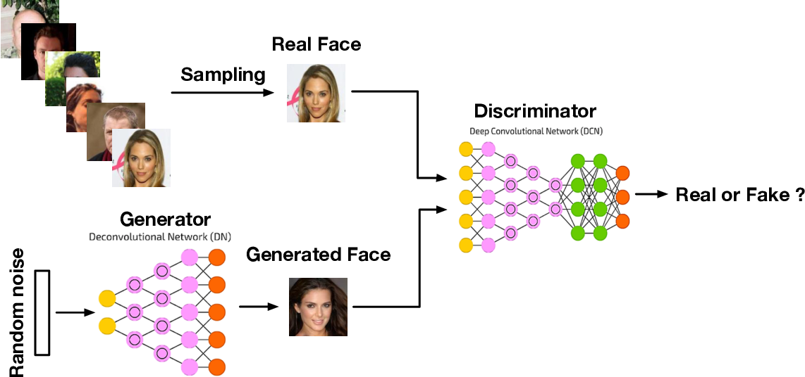 Figure 1 for Generative Adversarial Networks: A Survey and Taxonomy