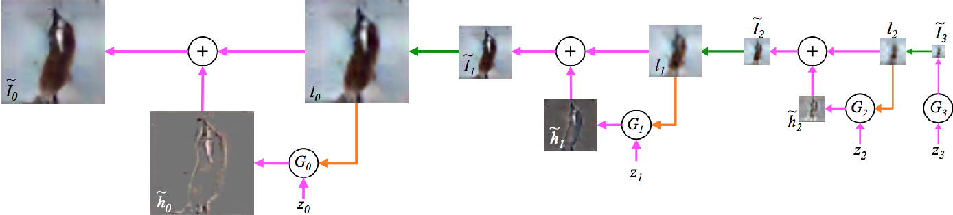 Figure 4 for Generative Adversarial Networks: A Survey and Taxonomy