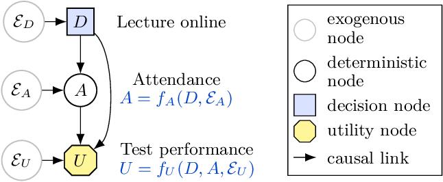 Figure 3 for The Incentives that Shape Behaviour