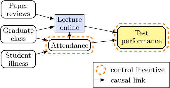 Figure 4 for The Incentives that Shape Behaviour