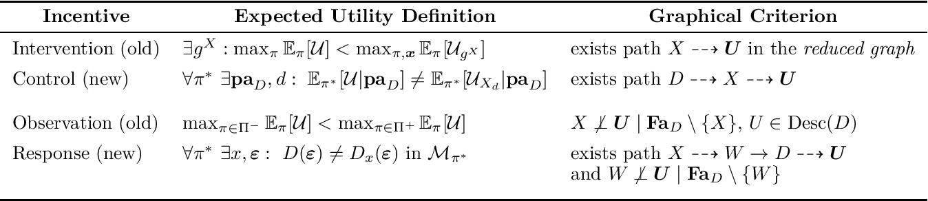 Figure 2 for The Incentives that Shape Behaviour