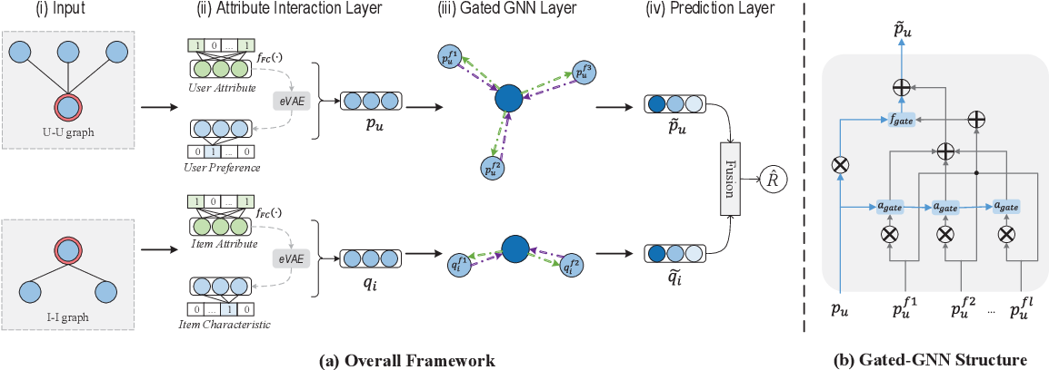Figure 1 for Solving Cold Start Problem in Recommendation with Attribute Graph Neural Networks