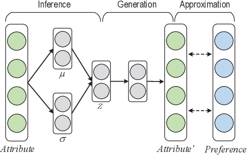 Figure 3 for Solving Cold Start Problem in Recommendation with Attribute Graph Neural Networks