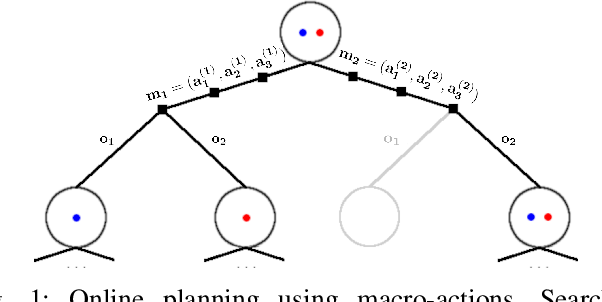 Figure 1 for MAGIC: Learning Macro-Actions for Online POMDP Planning using Generator-Critic