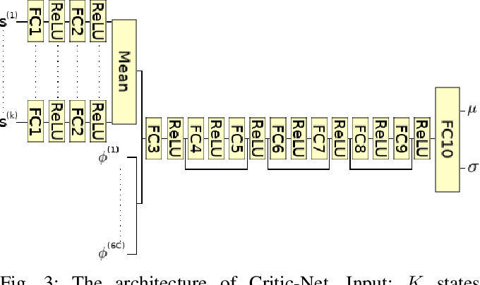 Figure 3 for MAGIC: Learning Macro-Actions for Online POMDP Planning using Generator-Critic