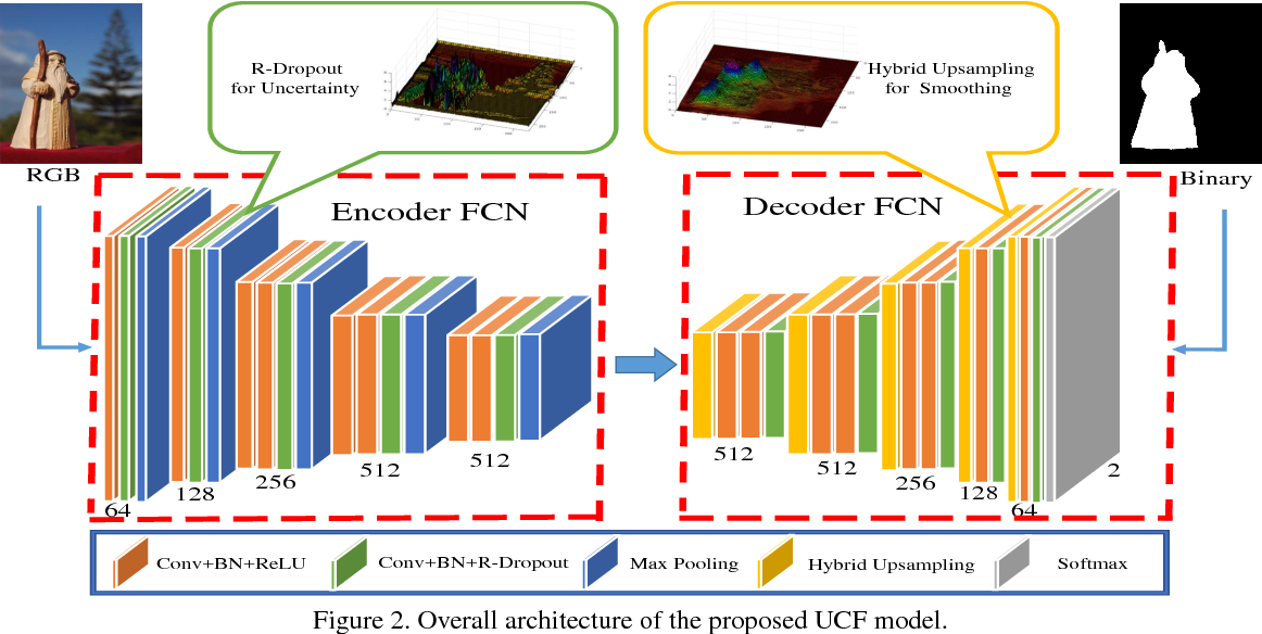Figure 3 for Learning Uncertain Convolutional Features for Accurate Saliency Detection