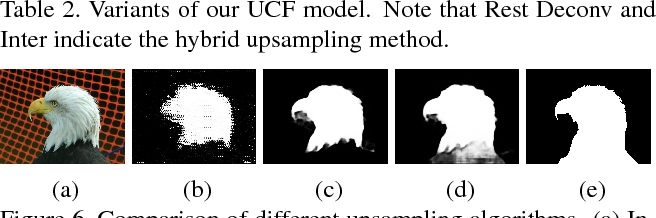 Figure 4 for Learning Uncertain Convolutional Features for Accurate Saliency Detection