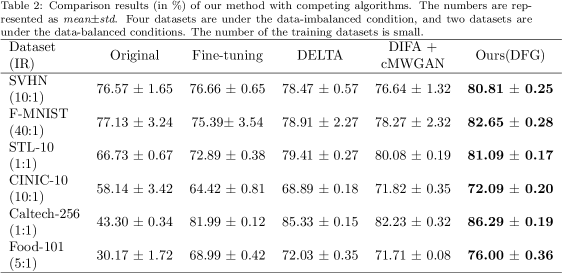Figure 3 for Discriminative feature generation for classification of imbalanced data
