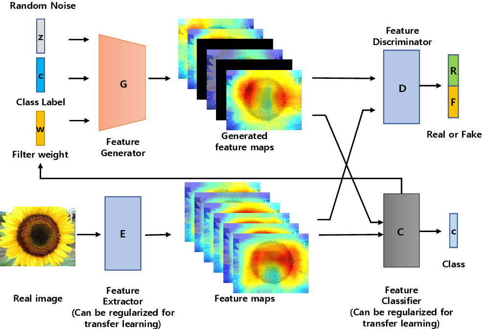 Figure 1 for Discriminative feature generation for classification of imbalanced data