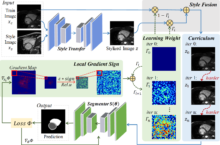 Figure 3 for Style Curriculum Learning for Robust Medical Image Segmentation