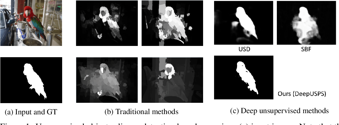 Figure 1 for DeepUSPS: Deep Robust Unsupervised Saliency Prediction With Self-Supervision