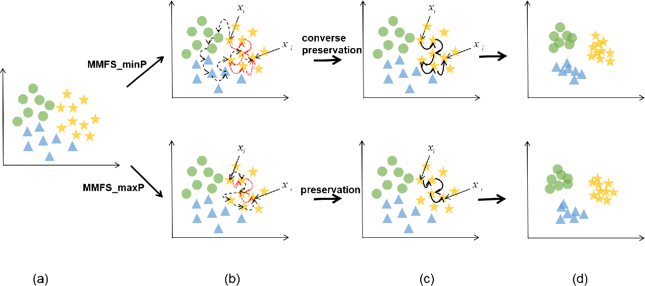 Figure 1 for Unsupervised Feature Selection via Multi-step Markov Transition Probability