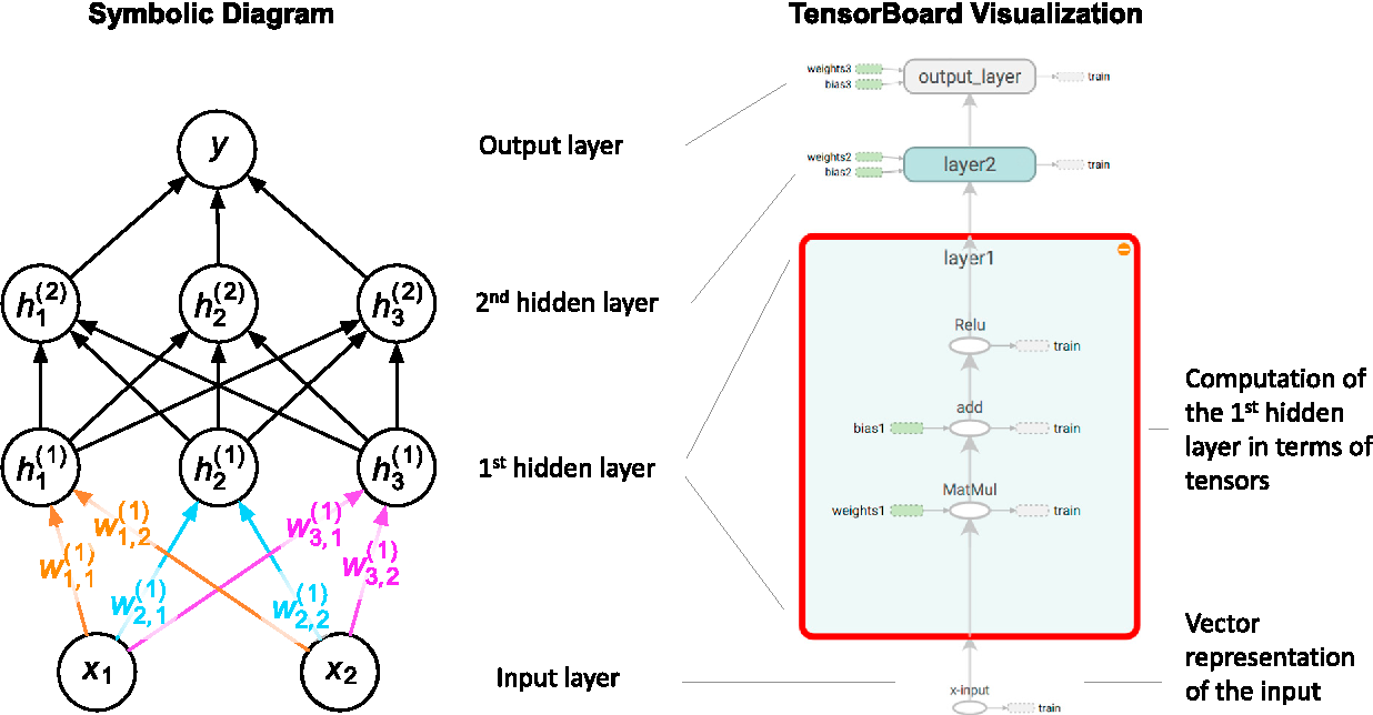 Figure 1 from TensorFlow: Biology's Gateway to Deep Learning
