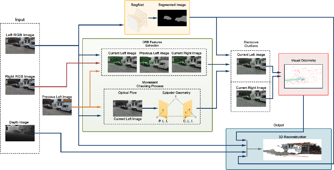 Figure 2 for The STDyn-SLAM: A stereo vision and semantic segmentation approach for SLAM in dynamic outdoor environments