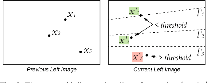 Figure 3 for The STDyn-SLAM: A stereo vision and semantic segmentation approach for SLAM in dynamic outdoor environments