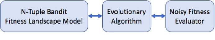 Figure 1 for The N-Tuple Bandit Evolutionary Algorithm for Game Agent Optimisation