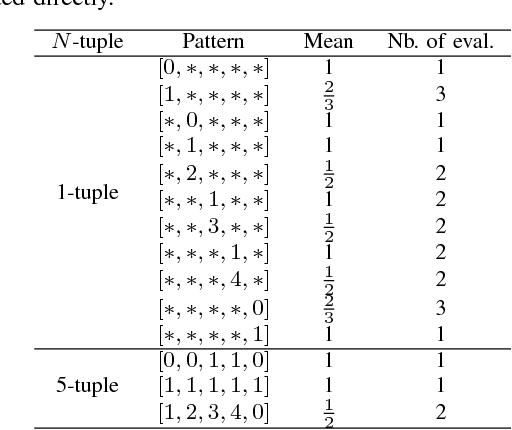 Figure 3 for The N-Tuple Bandit Evolutionary Algorithm for Game Agent Optimisation