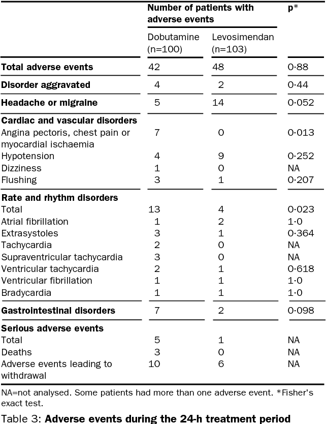 Table 3 from Efficacy and safety of intravenous levosimendan
