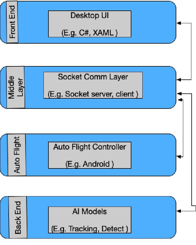 Figure 1 for An Efficient UAV-based Artificial Intelligence Framework for Real-Time Visual Tasks
