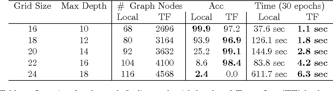 Table 4 from TensorLog: Deep Learning Meets Probabilistic