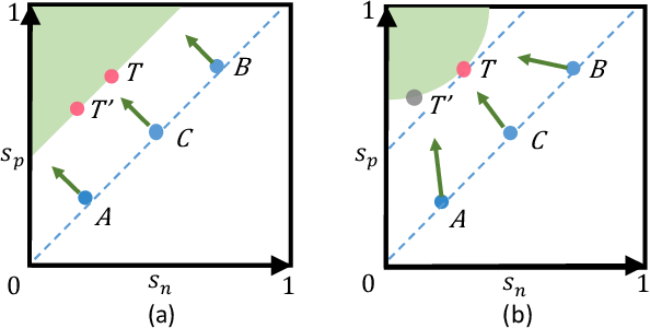 Figure 1 for Circle Loss: A Unified Perspective of Pair Similarity Optimization