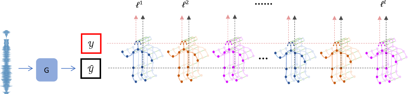 Figure 4 for Music-oriented Dance Video Synthesis with Pose Perceptual Loss