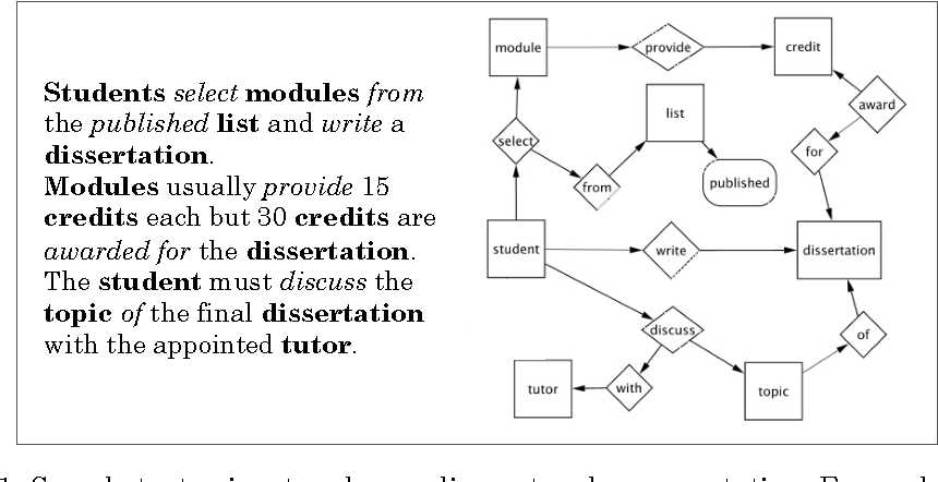 Building semantic networks from plain text and wikipedia with figure 1 ccuart Choice Image