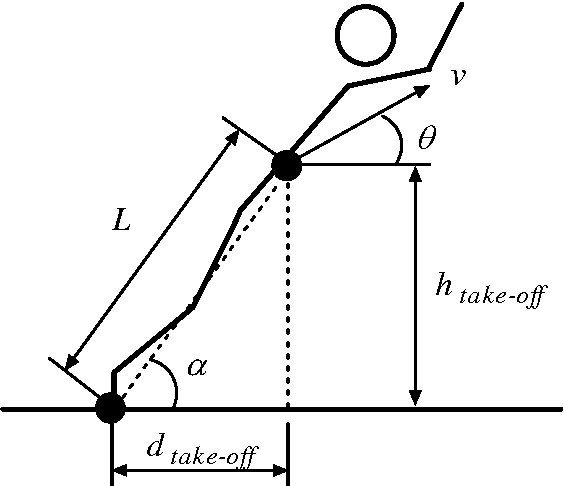 Figure 5 From Optimum Take Off Angle In The Standing Long Jump