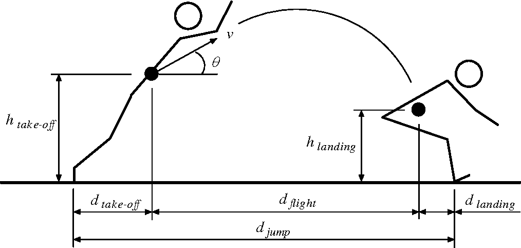 Figure 1 From Optimum Take Off Angle In The Standing Long Jump