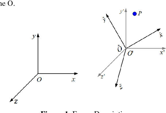 Figure 1 from Eulerian derivation of non-inertial navier