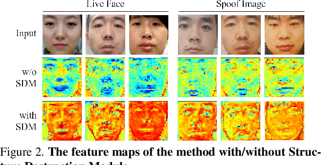 Figure 4 for Structure Destruction and Content Combination for Face Anti-Spoofing