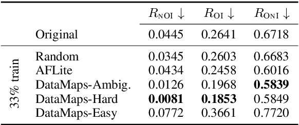 Figure 2 for Challenges in Automated Debiasing for Toxic Language Detection