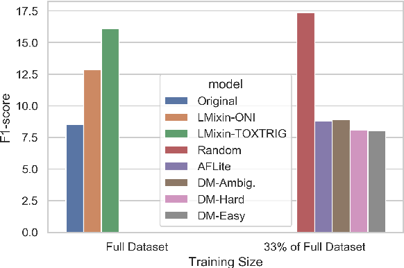 Figure 4 for Challenges in Automated Debiasing for Toxic Language Detection