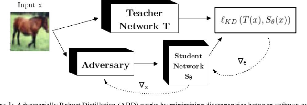 Figure 2 for Adversarially Robust Distillation