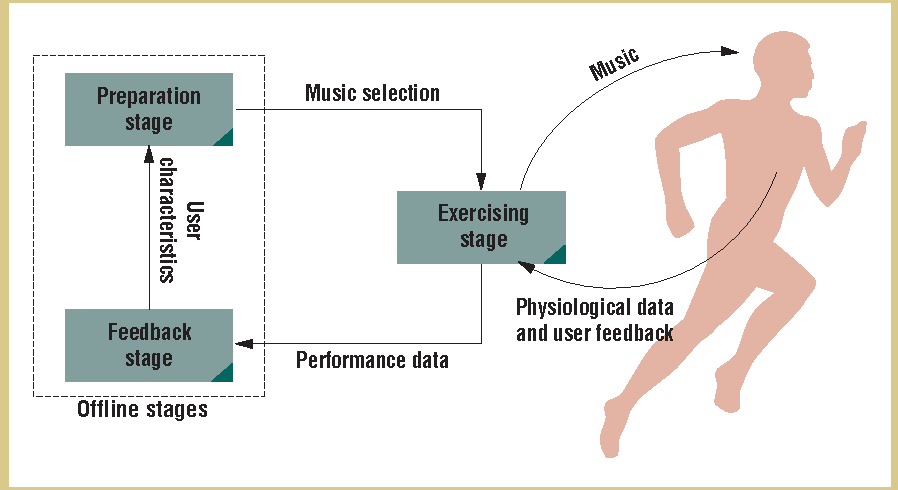 Figure 2 from A personalized music system for motivation in
