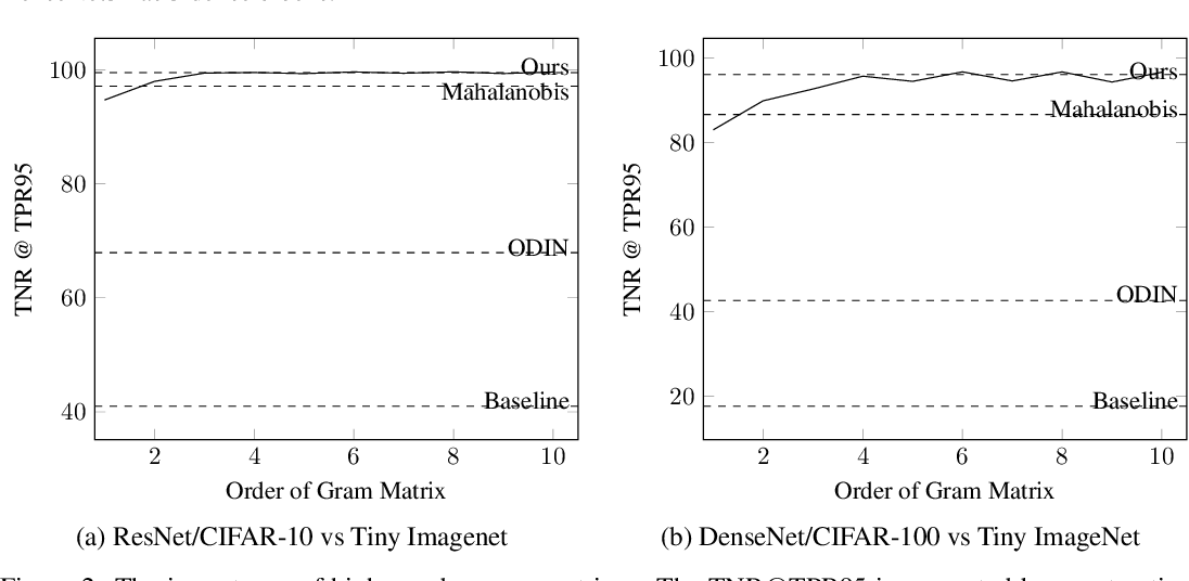 Figure 4 for Detecting Out-of-Distribution Examples with In-distribution Examples and Gram Matrices