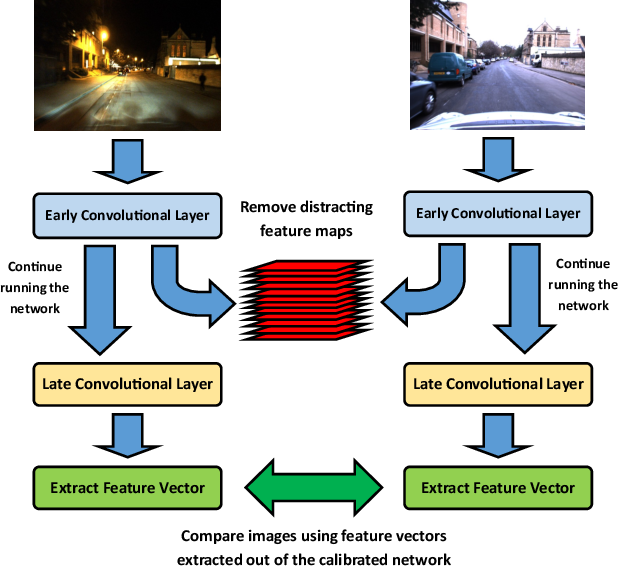 Figure 1 for Filter Early, Match Late: Improving Network-Based Visual Place Recognition