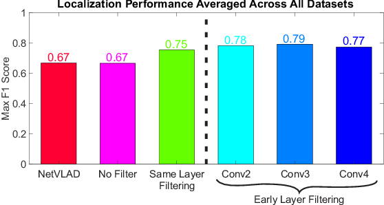 Figure 3 for Filter Early, Match Late: Improving Network-Based Visual Place Recognition