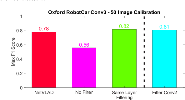 Figure 4 for Filter Early, Match Late: Improving Network-Based Visual Place Recognition