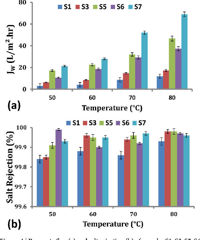 Figure 4   Permeate flux (a) and salt rejection (b) of samples S1, S3, S5, S6 and S7 at different temperatures.
