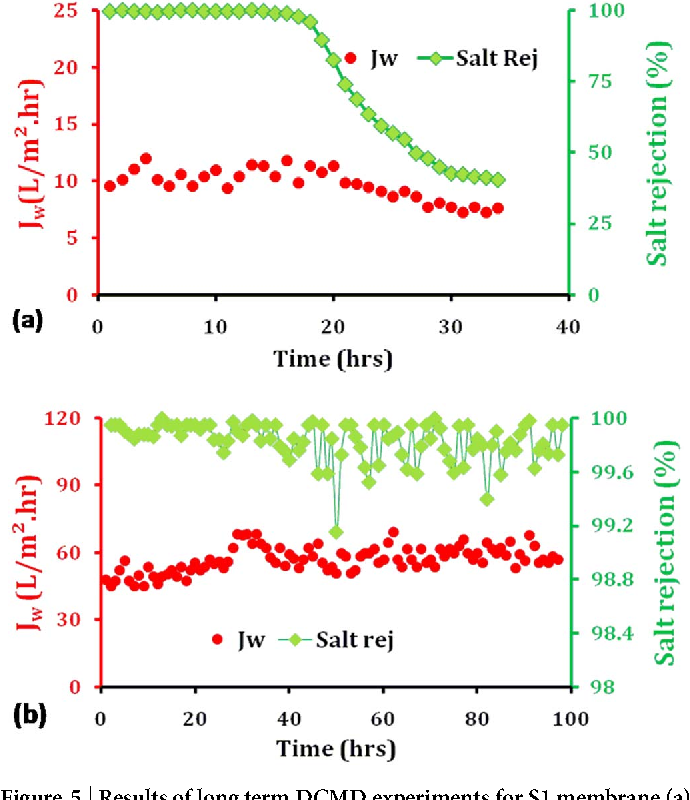 Figure 5   Results of long term DCMD experiments for S1 membrane (a) and S7 membrane (b) with 3.5 wt% NaCl aqueous solutions at constant temperature of 70-806C on the hot side and 17 6 26C on the cold side