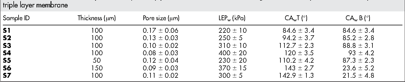Table 1   Membrane thickness, pore size, liquid entry pressure and the water contact angle of the monolayer (intermediate layer) and the triple layer membrane